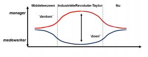 evolutie organisaties 2