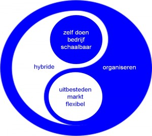 Hybrid_Organizing_Paul_Bessems