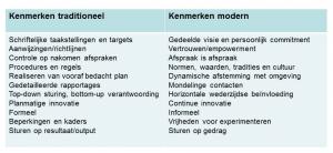 tabel organisatiebesturing