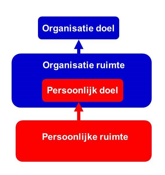 persoonlijke organisatie