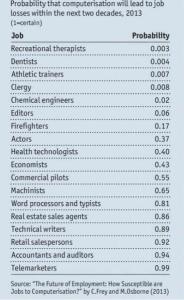 beroepen die verdwijnen