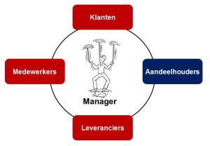 balancerende manager