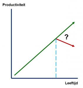 productiviteit ouderen
