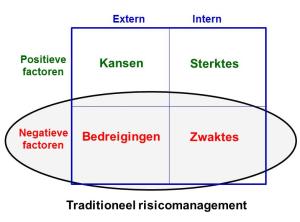 risicomanagement 1